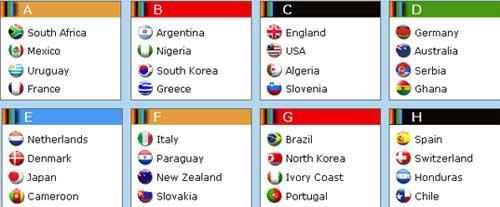 ترتيب المجموعات الثمانية في قرعة مونديال 2010