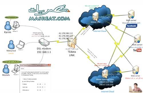 اخبار قرار حجب و منع المواقع الاباحية وجدوى تطبيقه في مصر اليوم
