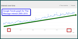 Google Trends Thai Massage 2015