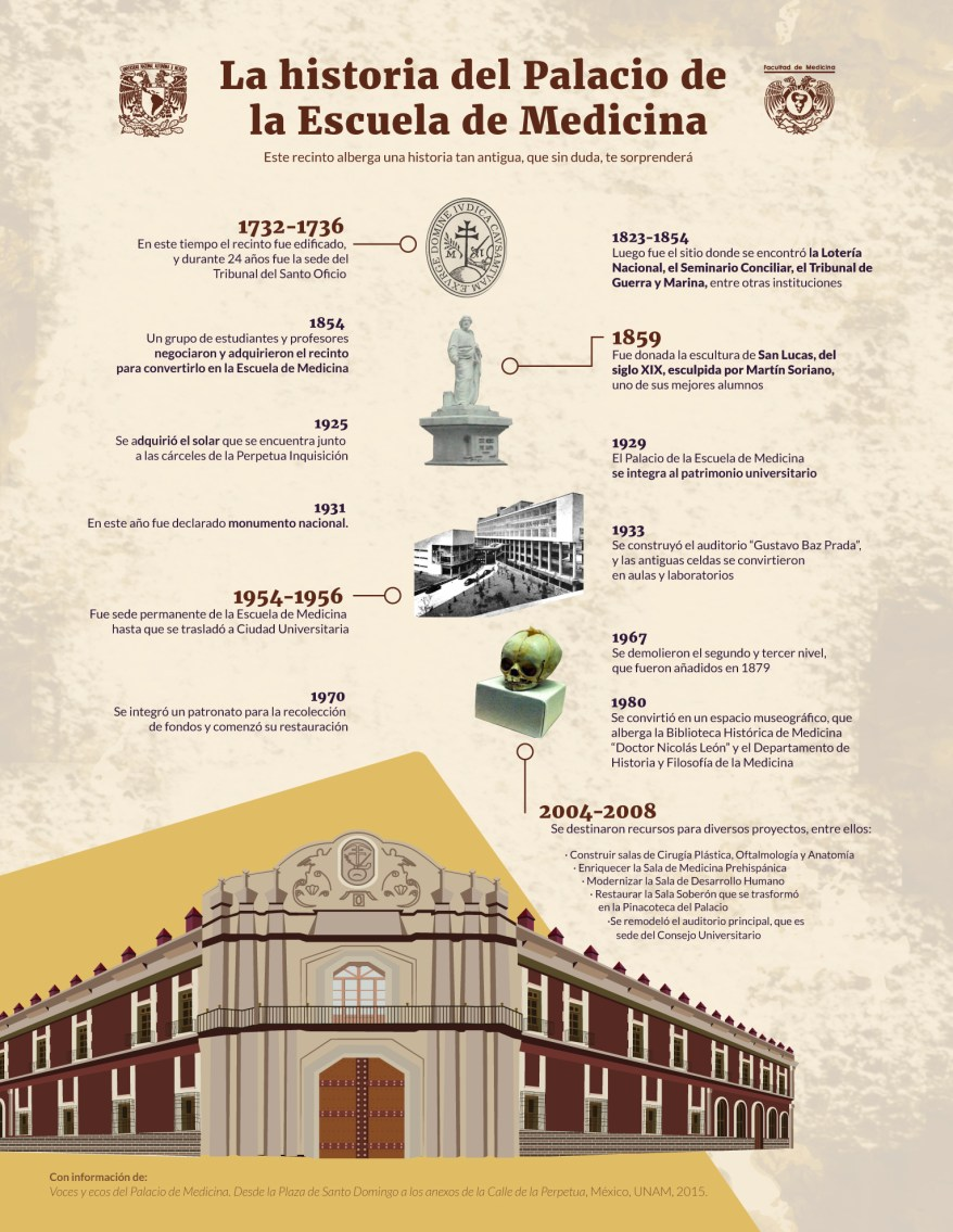 La historia del Palacio de la Escuela de Medicina