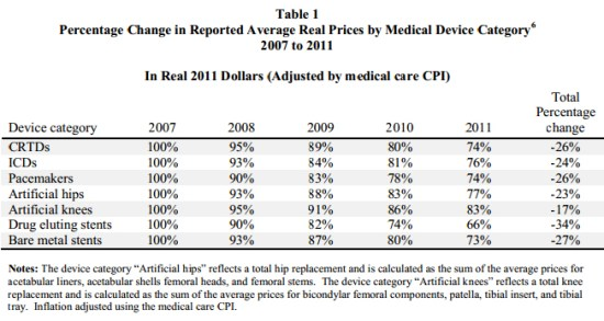 Percentage Change in Reported Average Real Prices by Medical Device Category6