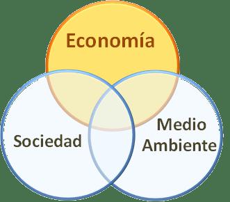 Símbolo de sostenibilidad con impacto negativo en la economía