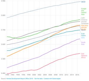 Evolución del Indice de desarrollo Humano