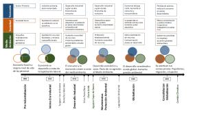 Evolución de la Sostenibilidad en la Era Industrial