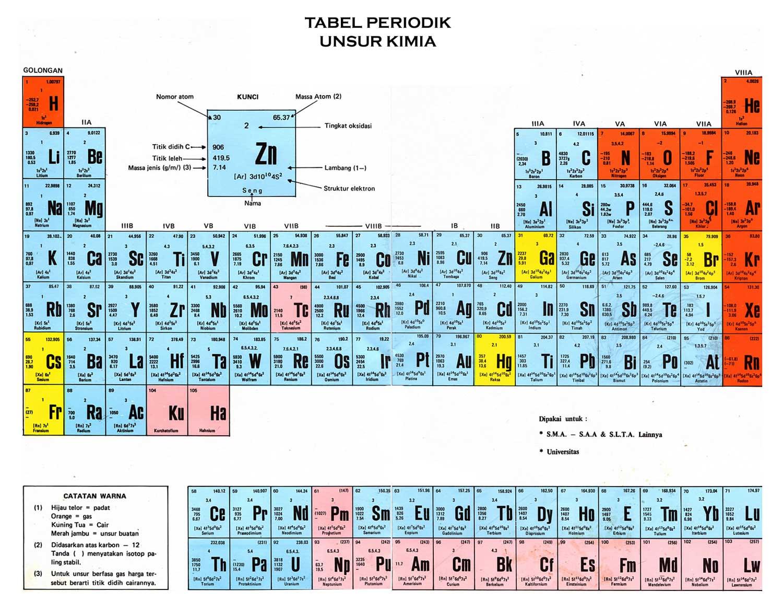 Tabel periodik unsur kimia hd lengkap dan keterangan mastah download tabel periodik unsur kimia hd lengkap rumus keterangan lihat gambar di atas ukuran penuh di sini urtaz Images