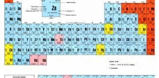 Tabel periodik unsur kimia dan keterangan archives mastah tabel periodik unsur kimia hd lengkap dan keterangan urtaz Images