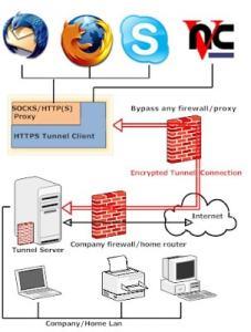 Contoh HTTPS