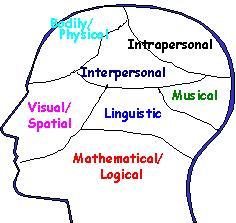 Kekurangan Teori Kecerdasan Ganda Secara Ilmiah