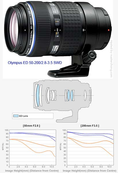 The ZUIKO DIGITAL ED 50-200mm f2.8-3.5 SWD