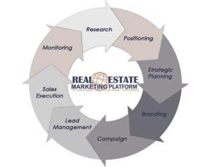 Webbased Real Estate CRM Marketing Platform  Real Estate CRM for Professional Realtors