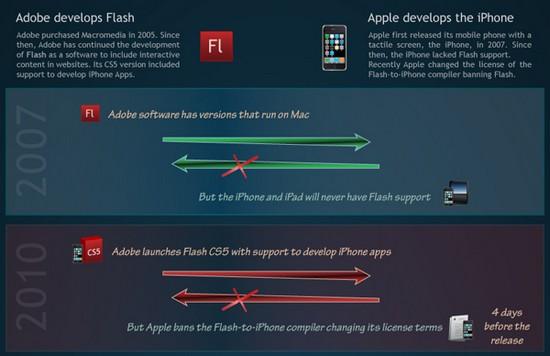 online-video-encoding-formats-war-adobe-apple-asymmetric_2.jpg