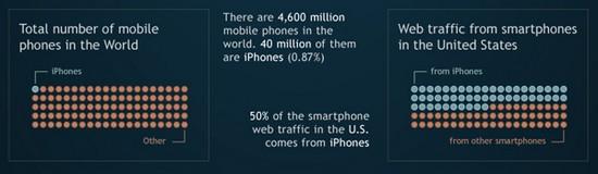online-video-encoding-formats-war-iphones-traffic-sales_2.jpg