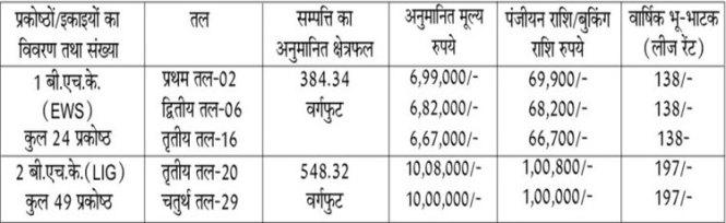 Details of BDA Bhopal Flats inNew scheme 2016 at Gondarmau