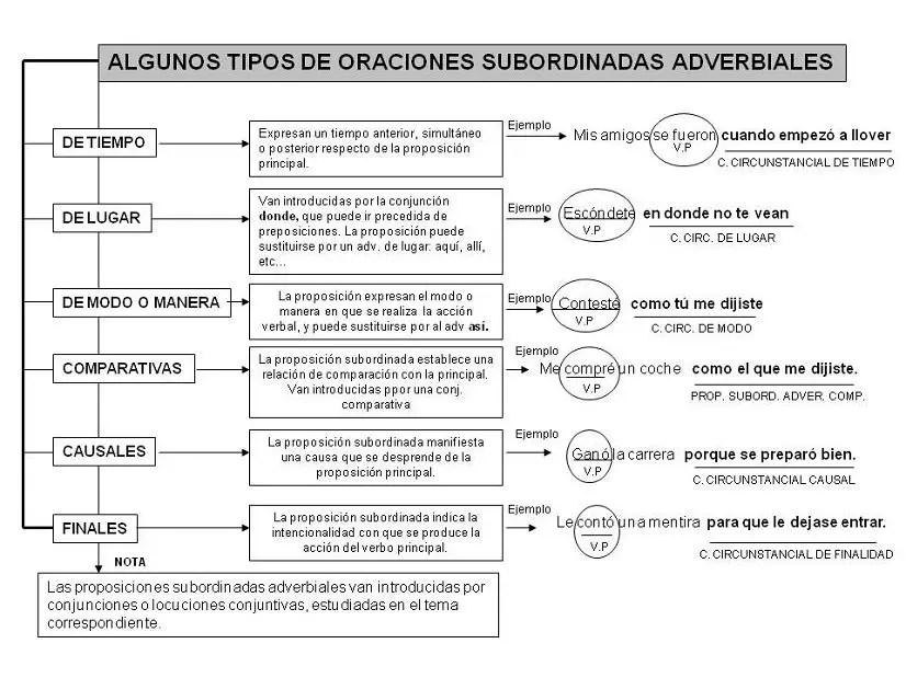 Resultado de imagen de CLASIFICACIÓN ORACIONES SUBORDINADAS ADVERBIALES