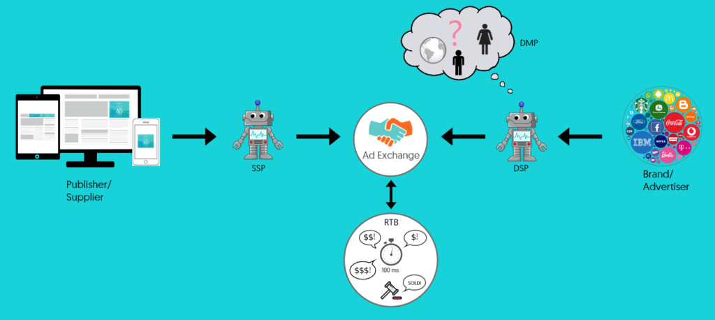 The programmatic advertising ecosystem infograhic