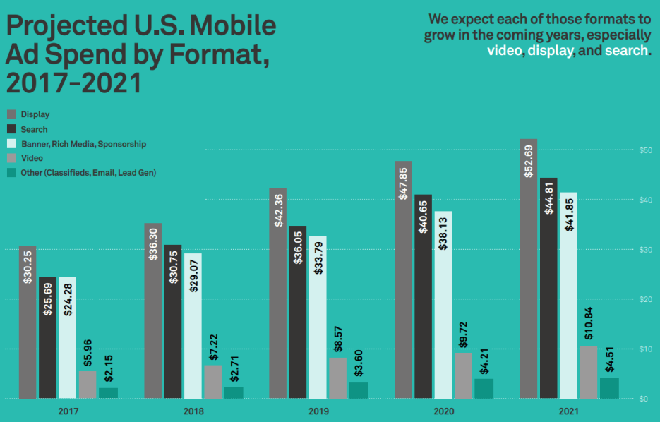 projected-mobile-ad-spend-by-format