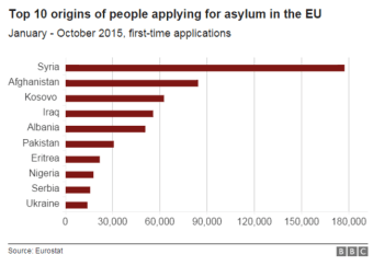 Origins of migrants applying for asylum in Europe. Source: Eurostat, BBC