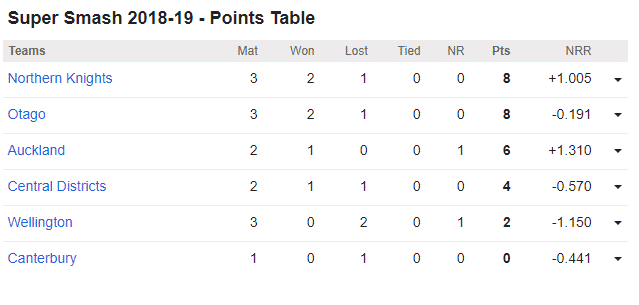 Central Districts vs Wellington, 8th Super Smash Match: Points Table