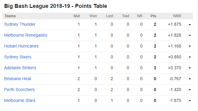 Big Bash League 2018-19 - Points Table