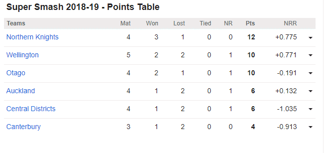 Canterbury vs Northern Knights, 13th Super Smash Match: Points Table