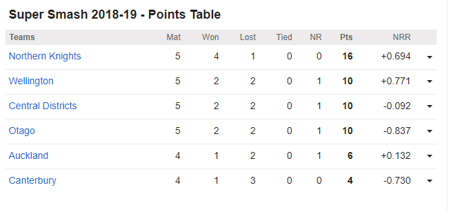 Wellington vs Northern Knights,15th Super Smash Match: Points Table
