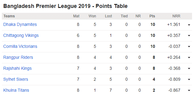 Chittagong Vikings vs Rajshahi Kings, 27th BPL Match: Bangladesh Premier League 2019 - Points Table