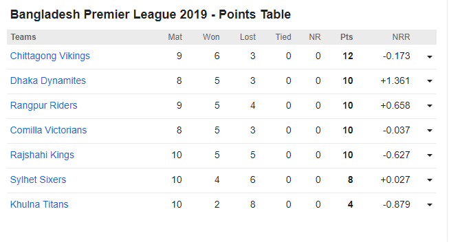 Khulna Titans vs Comilla Victorians, 33rd BPL Match: Bangladesh Premier League 2019 - Points Table