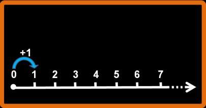 I numeri naturali e la semiretta numerica
