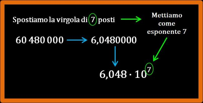 La notazione standard o esponenziale