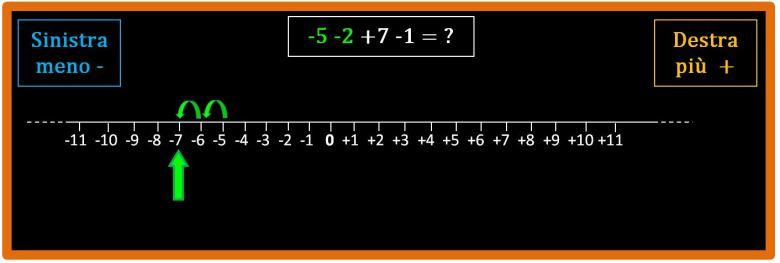 Come si addizionano i numeri relativi