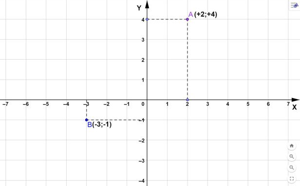 Il piano cartesiano e i numeri relativi