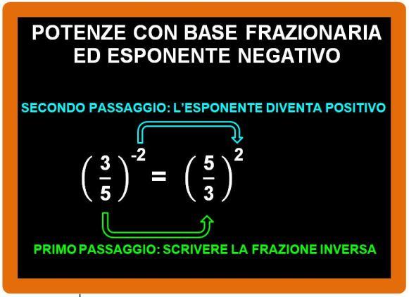 Frazioni con esponente negativo
