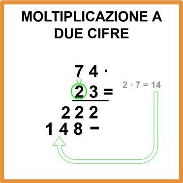 Come si esegue una moltiplicazione a due cifre