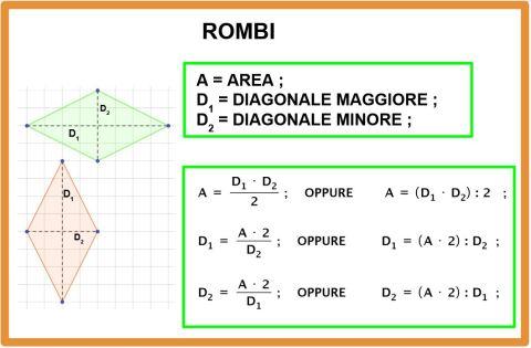 Formulario geometria con formule inverse