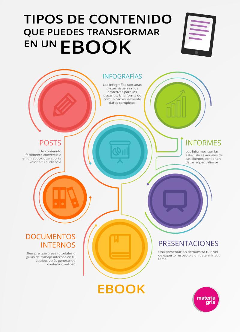 e-books son fantásticas herramientas de Marketing de Contenidos