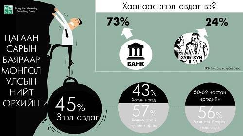 Loan for Tsagaan Sar, 45% of total families take loans