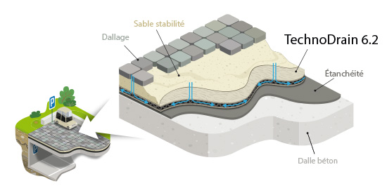 technodrain 6 2 drainage a double