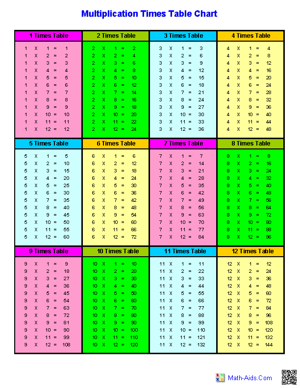 Printable Multiplication Table 1 20 Pdf   Brokeasshome.com