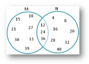 Worksheet on Sets using Venn Diagram   Practice the Different Types of Questions