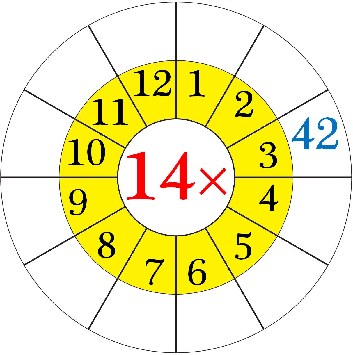 Worksheet On Multiplication Table Of 14