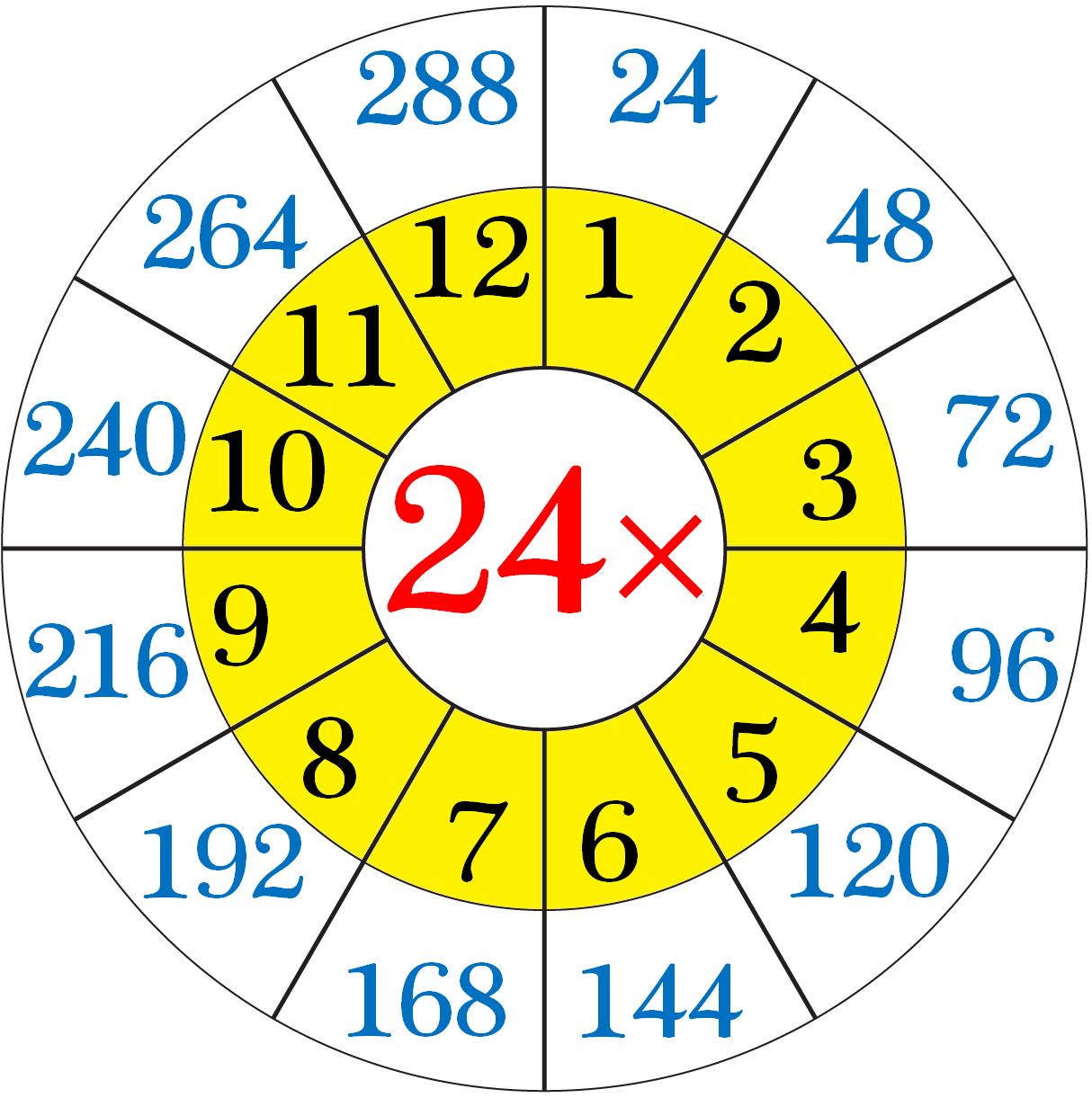 Worksheet On Multiplication Table Of 24