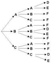 Taken from: http://www.math-only-math.com