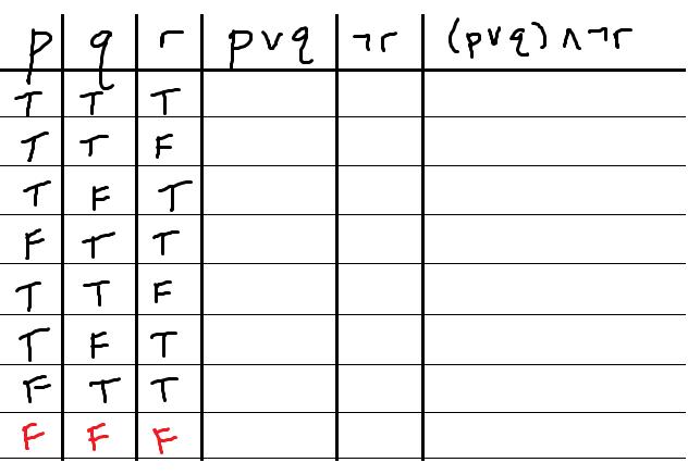 blank-truth-table-all-false