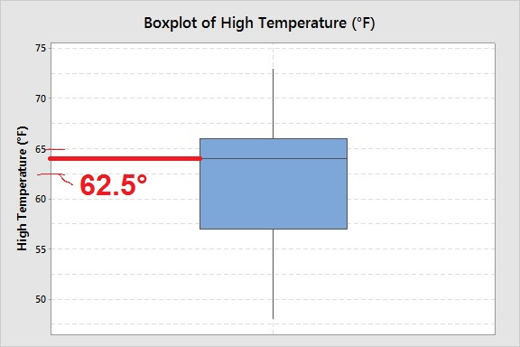 boxplot-high-temps-anchorage-may-2014-median
