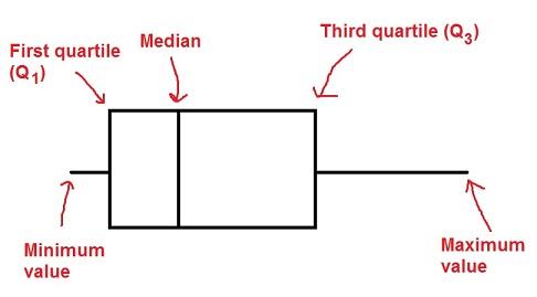 boxplot-no-outliers