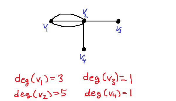 Image showing the degree of each vertex in a multigraph. The vertex v1 has 3 edges connected to it, so its degree is 3. v2 has 5 edges incident to it, so its degree is 5. v3 and v4 each have only one edge incident to them, so their degrees are each 1.