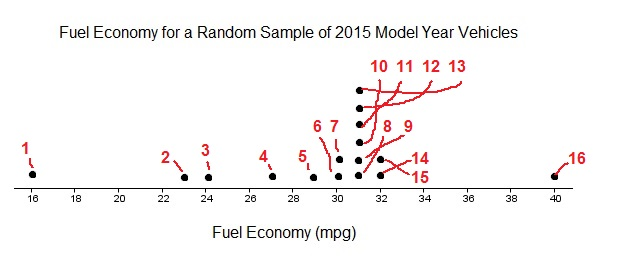 dotplot-fuel-economy-counting