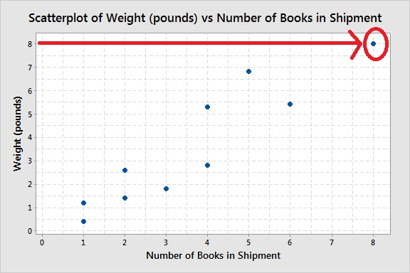 example-scatterplot-largest-y