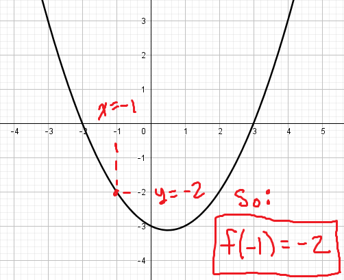 This function passes through the point (-1, -2), so f(-1) = -2.