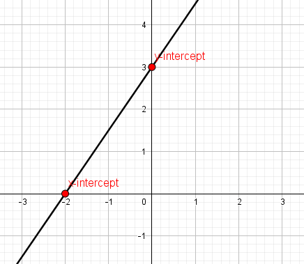 graph of the linear equation -x + 2y = 6
